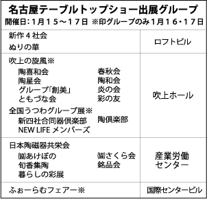 名古屋テーブルトップショー出展グループ